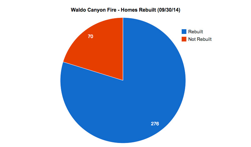 waldo-canyon-fire-permits-pulled_09-30-14
